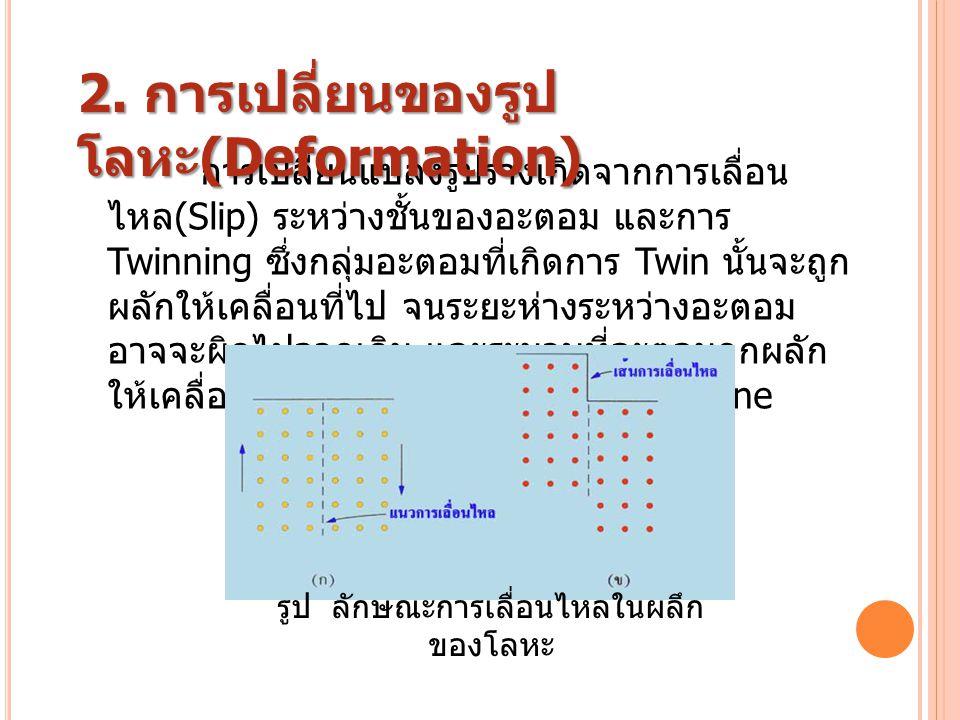 การเปลี่ยนแปลงรูปร่างเกิดจากการเลื่อน ไหล (Slip) ระหว่างชั้นของอะตอม และการ Twinning ซึ่งกลุ่มอะตอมที่เกิดการ Twin นั้นจะถูก ผลักให้เคลื่อนที่ไป จนระย