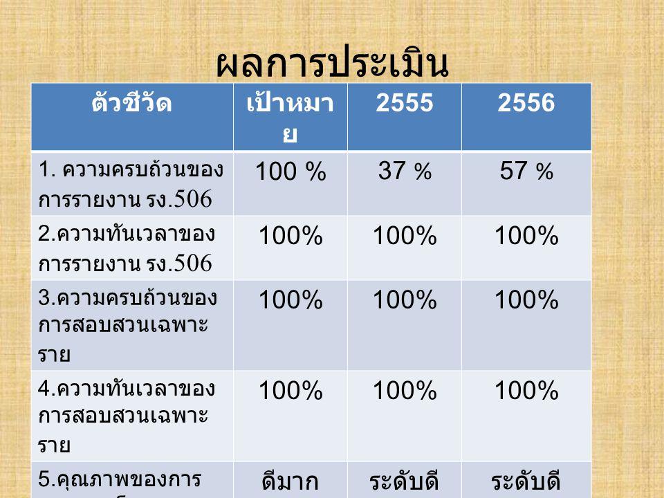ผลการประเมิน ตัวชีวัดเป้าหมา ย 25552556 1. ความครบถ้วนของ การรายงาน รง. 506 100 % 37 %57 % 2. ความทันเวลาของ การรายงาน รง. 506 100% 3. ความครบถ้วนของ