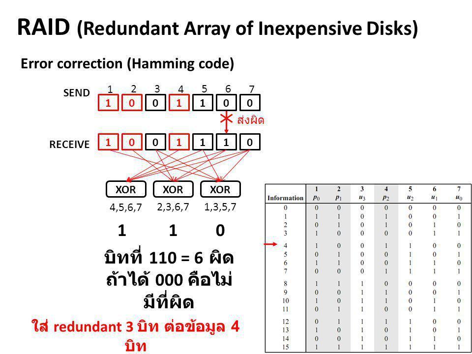 RAID (Redundant Array of Inexpensive Disks) RECEIVE 1001110 1 23 4 56 7 XOR ส่งผิด 0 Error correction (Hamming code) 1001 1 0 SEND 1,3,5,72,3,6,7 4,5,
