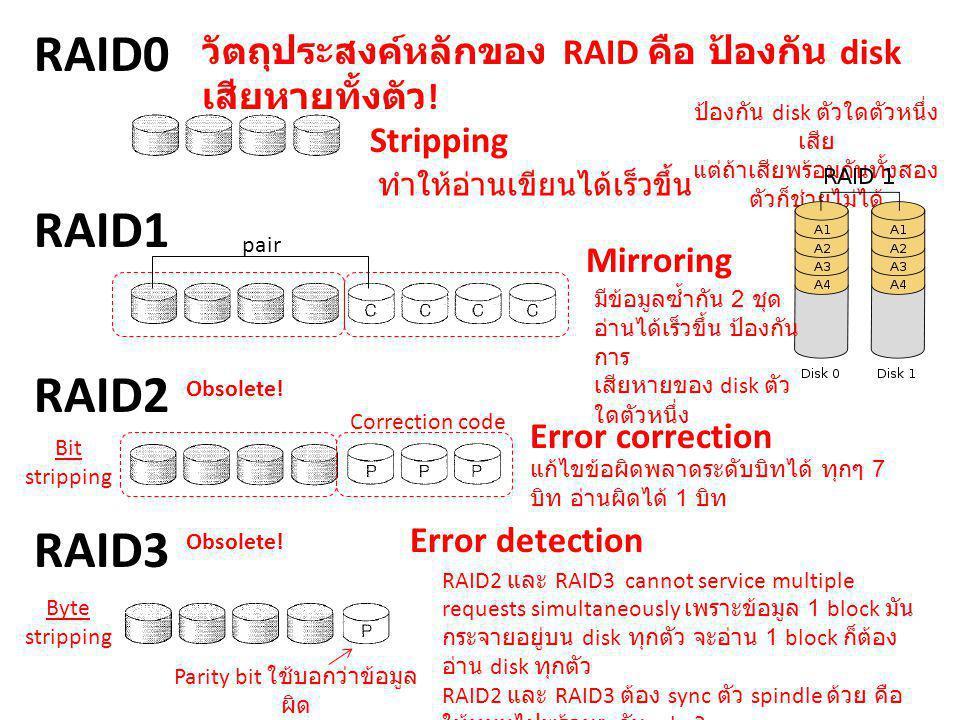 RAID0 RAID1 RAID2 Stripping Mirroring Error correction RAID3 Error detection ทำให้อ่านเขียนได้เร็วขึ้น Parity bit ใช้บอกว่าข้อมูล ผิด แต่ไม่ได้บอกว่าต