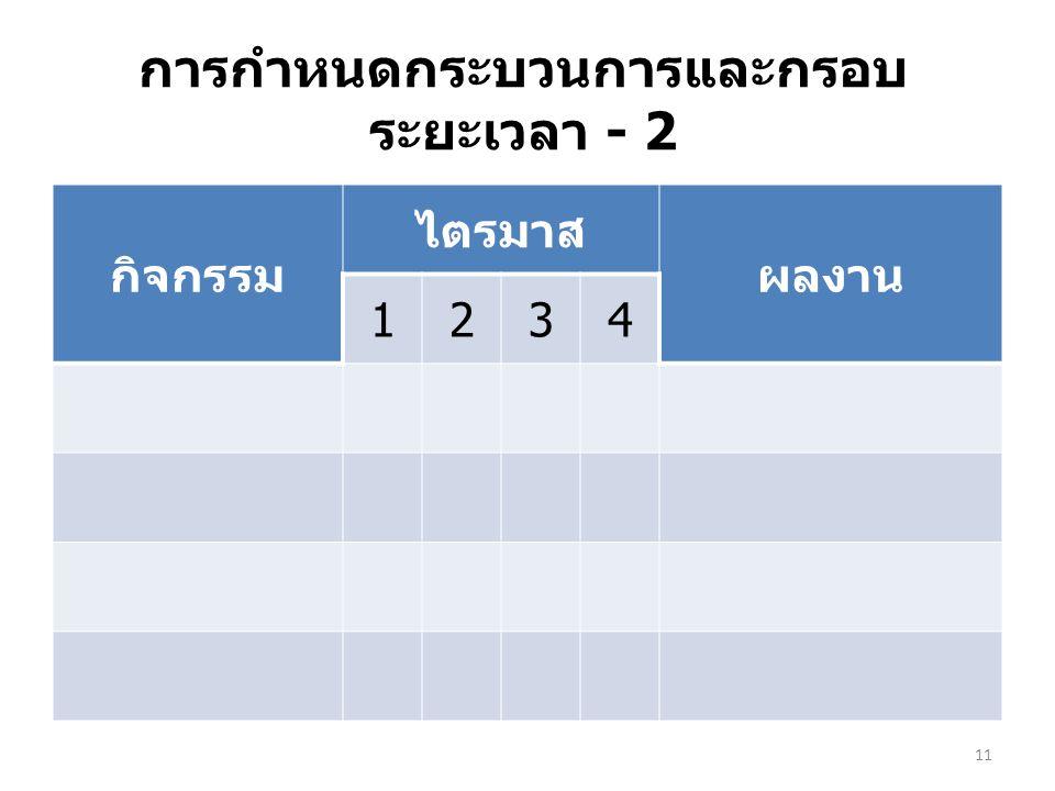 การกำหนดกระบวนการและกรอบ ระยะเวลา - 2 กิจกรรม ไตรมาส ผลงาน 1234 11