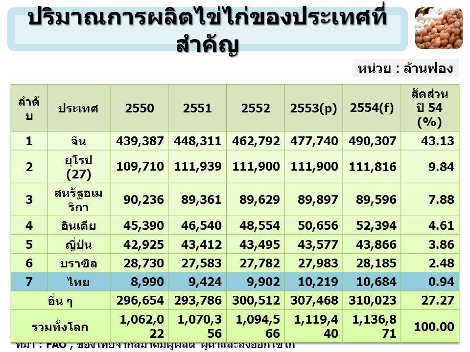 หมายเหตุ : (p) ข้อมูลเบื้องต้น, (f) ข้อมูลคาดคะเน และ สหภาพยุโรป ตั้งแต่ 1 มกราคม 2549 สมาชิกทั้งหมด 27 ประเทศ ที่มา : FAO, ของไทยจากสมาคมผู้ผลิต ผู้ค้าและส่งออกไข่ไก่ หน่วย : ล้าน ฟอง ปริมาณการส่งออกไข่ไก่ของประเทศ ที่สำคัญ
