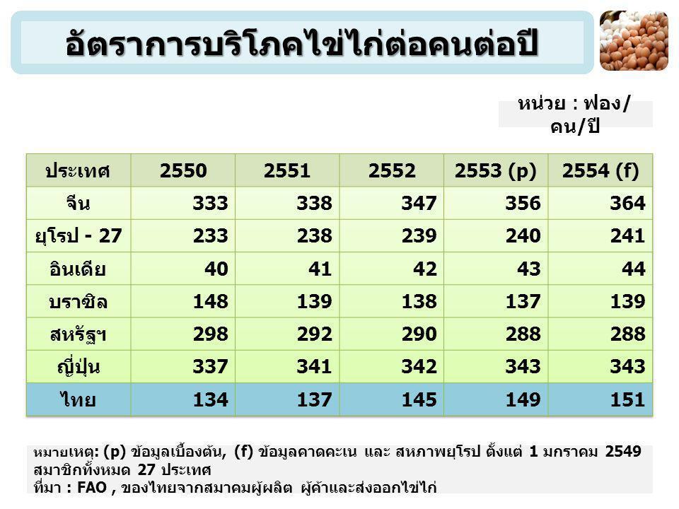 ที่มา : สมาคมผู้ผลิต ผู้ค้าและส่งออกไข่ไก่ อุตสาหกรรมไข่ไก่ของไทย