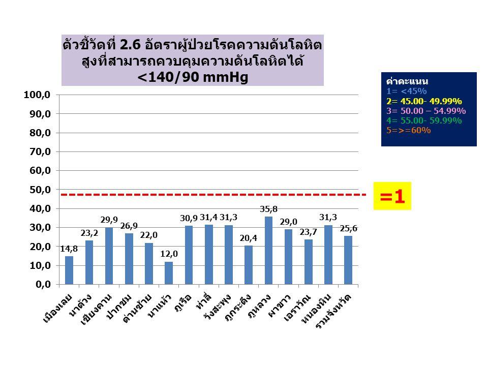 ค่าคะแนน 1= <45% 2= 45.00- 49.99% 3= 50.00 – 54.99% 4= 55.00- 59.99% 5=>=60% =1