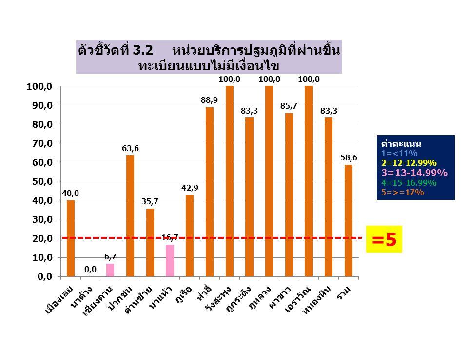 ค่าคะแนน 1=<11% 2=12-12.99% 3=13-14.99% 4=15-16.99% 5=>=17% =5