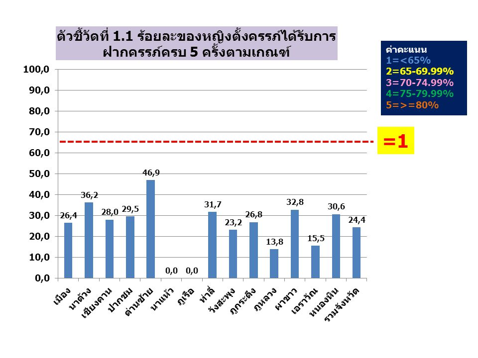 ค่าคะแนน 1=<25% 2=25-29.99% 3=30.00-34.99% 4=35.00-39.99% 5=>=40% = 1