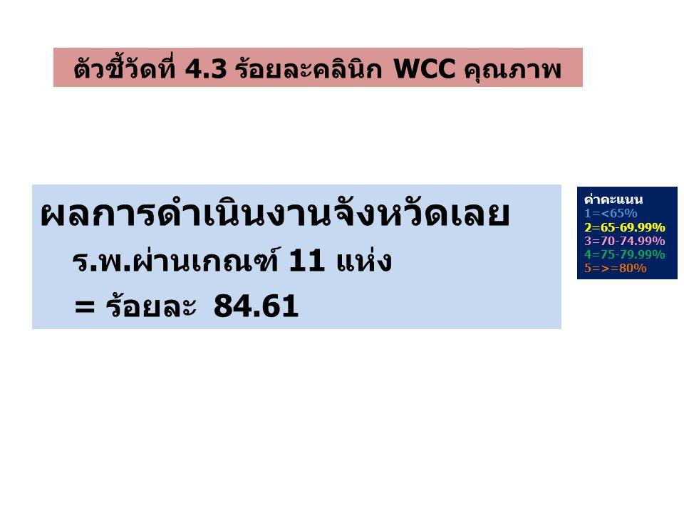 ค่าคะแนน 1=<65% 2=65-69.99% 3=70-74.99% 4=75-79.99% 5=>=80% ตัวชี้วัดที่ 4.3 ร้อยละคลินิก WCC คุณภาพ ผลการดำเนินงานจังหวัดเลย ร.พ.ผ่านเกณฑ์ 11 แห่ง = ร้อยละ 84.61
