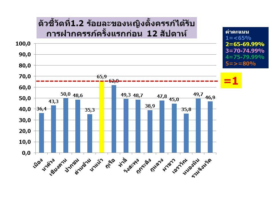 ค่าคะแนน 1=<65% 2=65-69.99% 3=70-74.99% 4=75-79.99% 5=>=80% =1