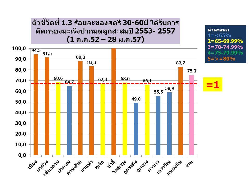 ค่าคะแนน 1=<93% 2=93-94.99% 3=95-96.99% 4=97-98.99% 5=>=99% =1