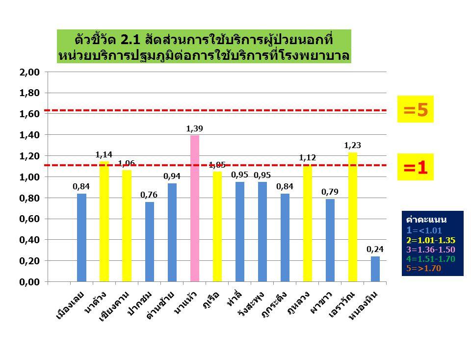 ค่าคะแนน 1=Q1 2=Q2 3=Q3 4=Q4 5=Q5 ตัวชี้วัดที่ 2.2 อัตราส่วนการรับไว้รักษาในโรงพยาบาล (Admission rate) ด้วยโรคหืดสิทธิ UC แหล่งข้อมูลจาก 12 แฟ้ม (ยังไม่ได้ดึงข้อมูล)