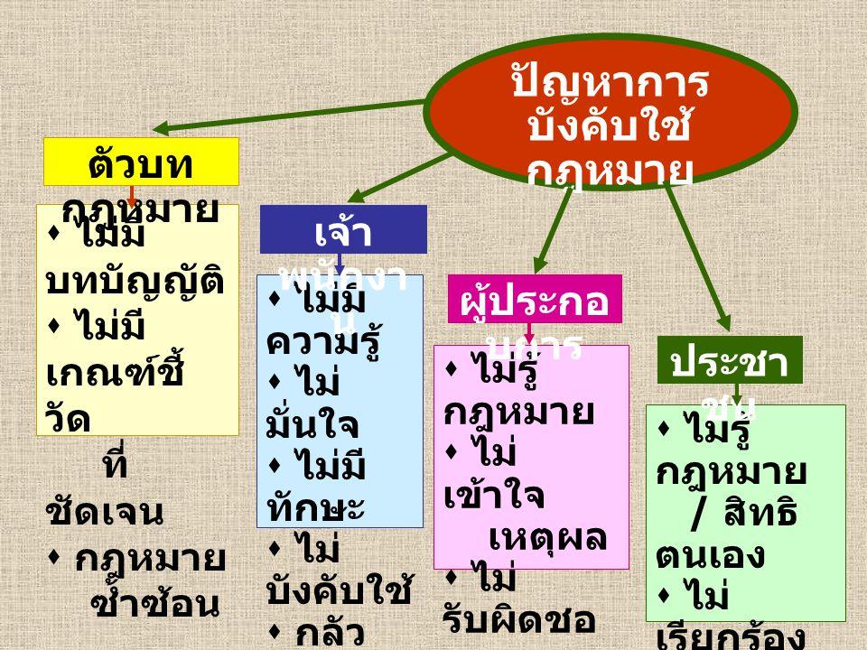 ภาพใน ทศวรรษหน้า ตัวบท กฎหมาย (1) ต้องกระจายอำนาจไปสู่ ราชการส่วนท้องถิ่น เพื่อแก้ปัญหา กฎหมาย หลายฉบับ เพื่อให้เกิด ONE STOP SERVICE เพื่อให้เกิด การมีส่วน ร่วม ของ ประชาชน ในระดับท้องถิ่น (2) ต้องเน้น หลักการ POLLUTER PAY PRINCIPLE ผู้ก่อ มลพิษต้อง เป็นผู้จ่าย (3) ต้องเน้น มาตรการ กำกับดูแล มากกว่า มาตรการ ควบคุม (4) ต้องเน้น นโยบาย สาธารณะเพื่อ สุขภาพ และ HIA. มาก ขึ้น