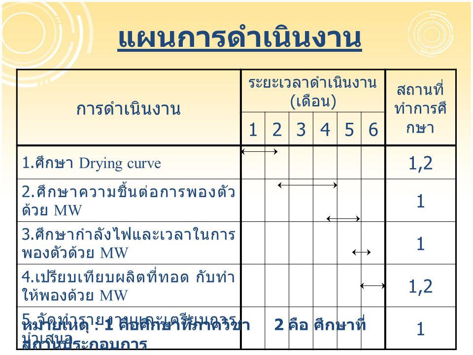 แผนการดำเนินงาน การดำเนินงาน ระยะเวลาดำเนินงาน ( เดือน ) สถานที่ ทำการศึ กษา 123456 1. ศึกษา Drying curve 1,2 2. ศึกษาความชื้นต่อการพองตัว ด้วย MW 1 3