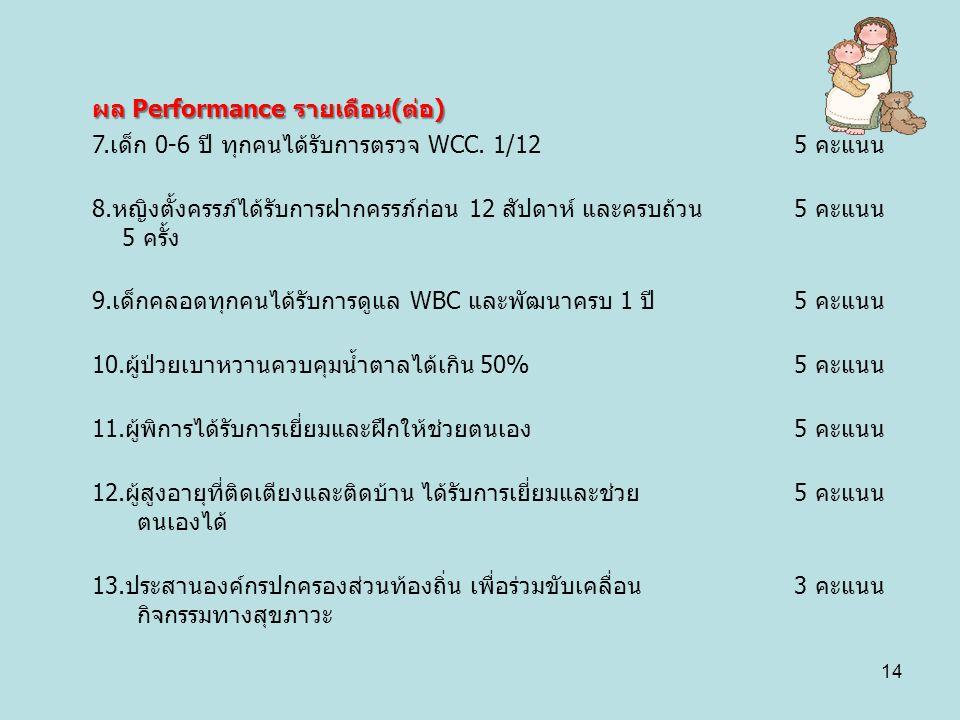 ผล Performance รายเดือน(ต่อ) 7. เด็ก 0-6 ปี ทุกคนได้รับการตรวจ WCC. 1/125 คะแนน 8. หญิงตั้งครรภ์ได้รับการฝากครรภ์ก่อน 12 สัปดาห์ และครบถ้วน 5 ครั้ง 5