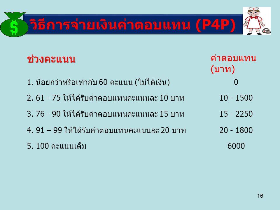 วิธีการจ่ายเงินค่าตอบแทน (P4P) ช่วงคะแนน ค่าตอบแทน (บาท) 1. น้อยกว่าหรือเท่ากับ 60 คะแนน (ไม่ได้เงิน)0 2. 61 - 75 ให้ได้รับค่าตอบแทนคะแนนละ 10 บาท10 -