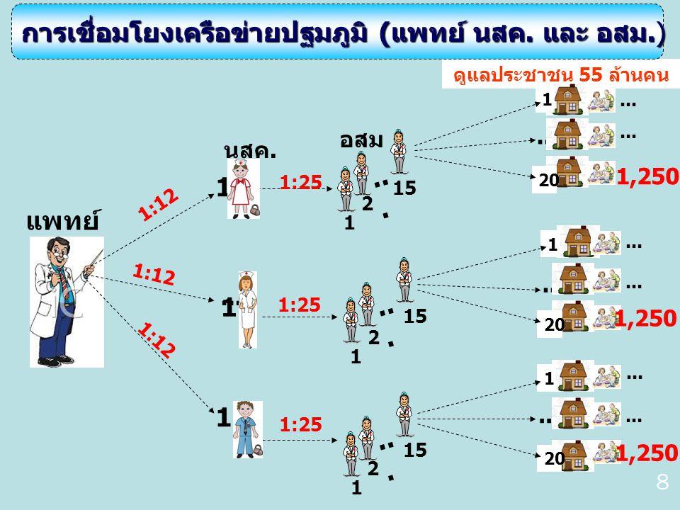 ประชาชน แพทย์เวชศาสตร์ ครอบครัว นสค.C = Consultation 24x7 แพทย์เฉพาะทาง ประชาชน นสค.