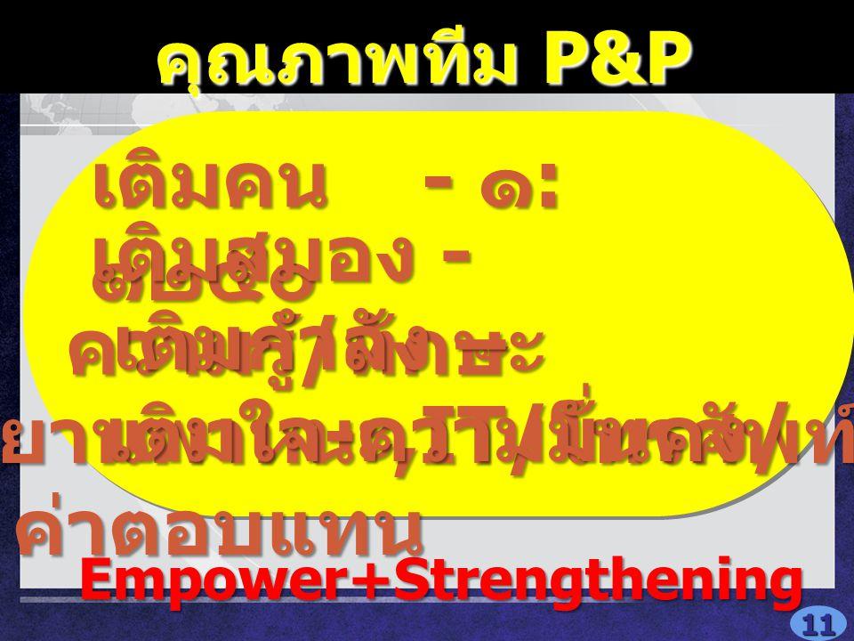 คุณภาพทีม P&P คุณภาพทีม P&P Empower+Strengthening Empower+Strengthening เติมคน - ๑ : ๑๒๕๐ เติมสมอง - ความรู้ / ทักษะ เติมสมอง - ความรู้ / ทักษะ เติมกำลัง – ยานพาหนะ,IT/ โทรศัพท์ เติมกำลัง – ยานพาหนะ,IT/ โทรศัพท์ เติมใจ - ความมั่นคง / ค่าตอบแทน เติมใจ - ความมั่นคง / ค่าตอบแทน 11