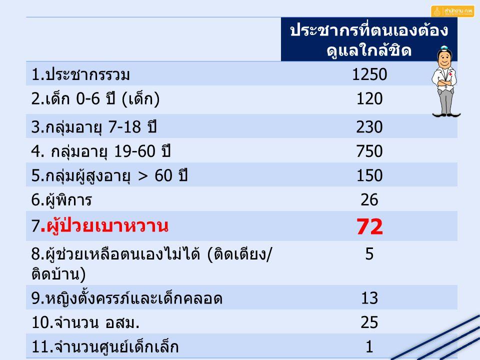หลักการ : ระบบเฝ้า ระวัง เพื่อ ดู ความชุก ในกลุ่มอายุ 15-65 ปี ระดับความรุนแรง 0 ± +1 +2 +3 44