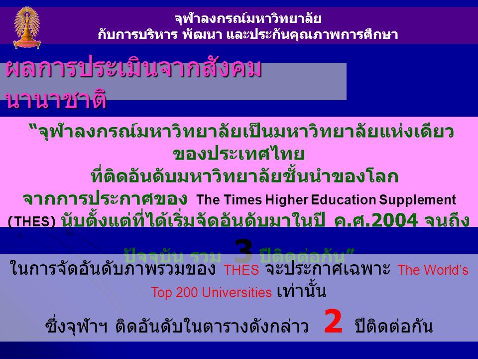 จุฬาลงกรณ์มหาวิทยาลัย กับการบริหาร พัฒนา และประกันคุณภาพการศึกษา ผลการประเมินจากสังคม นานาชาติ จุฬาลงกรณ์มหาวิทยาลัยเป็นมหาวิทยาลัยแห่งเดียว ของประเทศไทย ที่ติดอันดับมหาวิทยาลัยชั้นนำของโลก จากการประกาศของ The Times Higher Education Supplement (THES) นับตั้งแต่ที่ได้เริ่มจัดอันดับมาในปี ค.