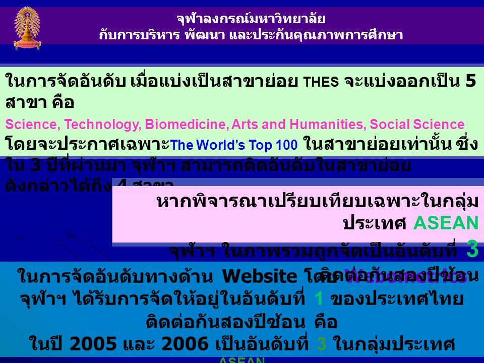 จุฬาลงกรณ์มหาวิทยาลัย กับการบริหาร พัฒนา และประกันคุณภาพการศึกษา ในการจัดอันดับทางด้าน Website โดย Webometrics จุฬาฯ ได้รับการจัดให้อยู่ในอันดับที่ 1 ของประเทศไทย ติดต่อกันสองปีซ้อน คือ ในปี 2005 และ 2006 เป็นอันดับที่ 3 ในกลุ่มประเทศ ASEAN และเป็นอันดับที่ 26 ในกลุ่มประเทศ ASIA ในการจัดอันดับ เมื่อแบ่งเป็นสาขาย่อย THES จะแบ่งออกเป็น 5 สาขา คือ Science, Technology, Biomedicine, Arts and Humanities, Social Science โดยจะประกาศเฉพาะ The World's Top 100 ในสาขาย่อยเท่านั้น ซึ่ง ใน 3 ปีที่ผ่านมา จุฬาฯ สามารถติดอันดับในสาขาย่อย ดังกล่าวได้ถึง 4 สาขา หากพิจารณาเปรียบเทียบเฉพาะในกลุ่ม ประเทศ ASEAN จุฬาฯ ในภาพรวมถูกจัดเป็นอันดับที่ 3 ติดต่อกันสองปีซ้อน