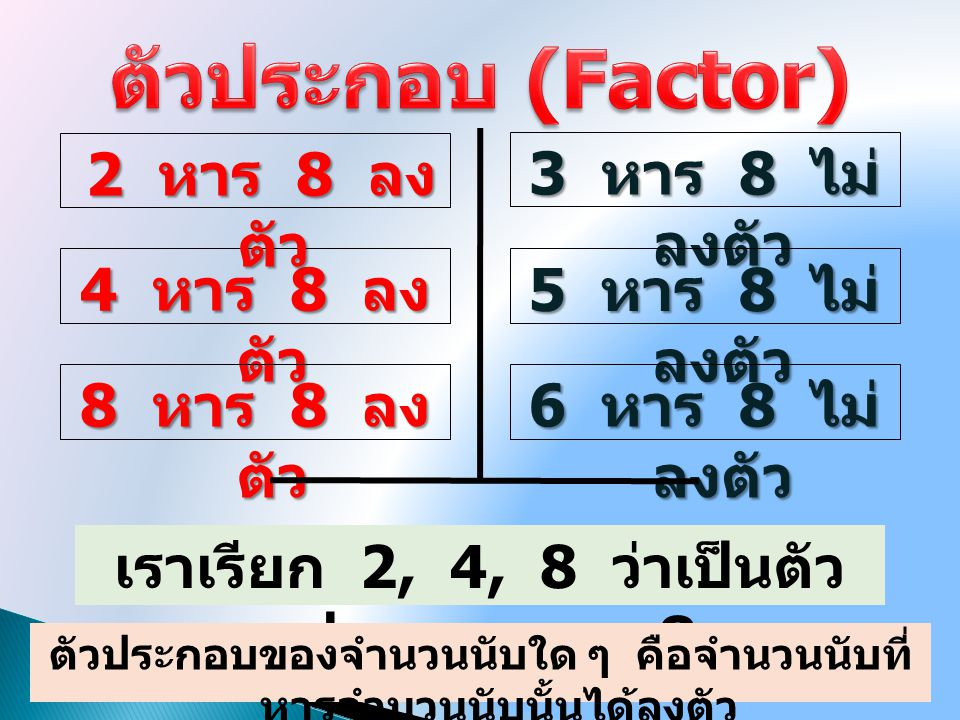 3 หาร 8 ไม่ ลงตัว 4 หาร 8 ลง ตัว 5 หาร 8 ไม่ ลงตัว เราเรียก 2, 4, 8 ว่าเป็นตัว ประกอบของ 8 8 หาร 8 ลง ตัว 6 หาร 8 ไม่ ลงตัว ตัวประกอบของจำนวนนับใด ๆ ค
