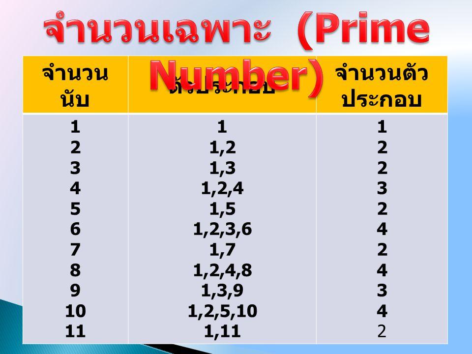 จำนวนเฉพาะ คือ จำนวน นับที่มากกว่า 1 และ มีเฉพาะ 1 กับตัวมันเอง เท่านั้น เป็นตัวประกอบ จำนวนเฉพาะ คือ จำนวน นับที่มากกว่า 1 และ มีเฉพาะ 1 กับตัวมันเอง เท่านั้น เป็นตัวประกอบ เราเรียก 2, 3, 5, 7, 11 ว่าจำนวนเฉพาะ