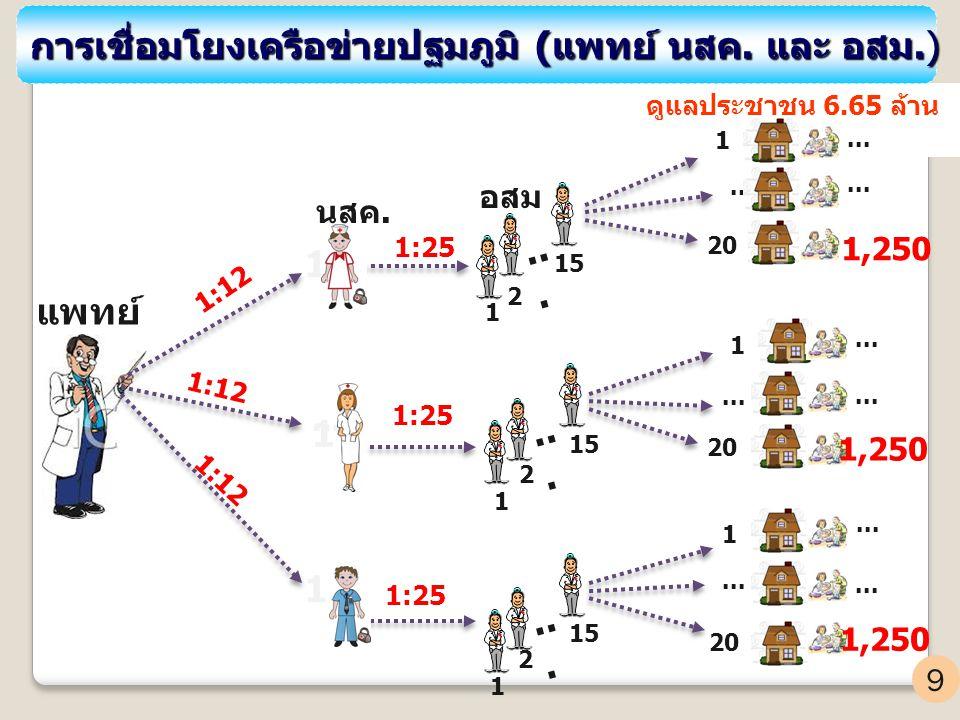อสม ดูแลประชาชน 6.65 ล้าน คน... 1 20 1 1 แพทย์ นสค. 1... 1 1 15 2 1 2 1 2... 1,250... 1,250 9 การเชื่อมโยงเครือข่ายปฐมภูมิ (แพทย์ นสค. และ อสม.) การเช