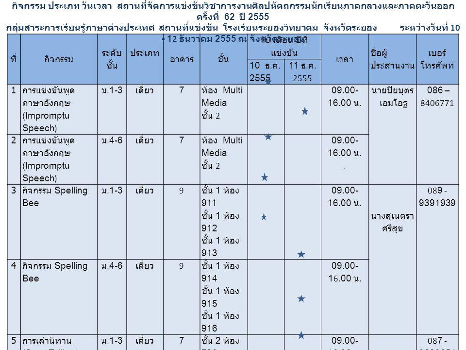ที่กิจกรรม ระดับ ชั้น ประเภท อาคารชั้น วัน เดือน ปีที่ แข่งขัน เวลา ชื่อผู้ ประสานงาน เบอร์ โทรศัพท์ 10 ธ. ค. 2555 11 ธ. ค. 2555 1 การแข่งขันพูด ภาษาอ