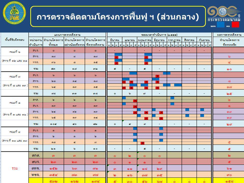 การตรวจติดตามโครงการฟื้นฟู ฯ (ส่วนกลาง) แผน ผล