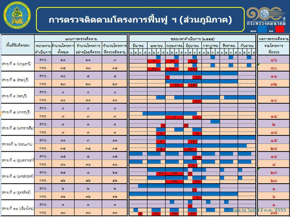 การตรวจติดตามโครงการฟื้นฟู ฯ (ส่วนภูมิภาค) ข้อมูล ณ วันที่ 12 ก.ค. 2555 แผน ผล