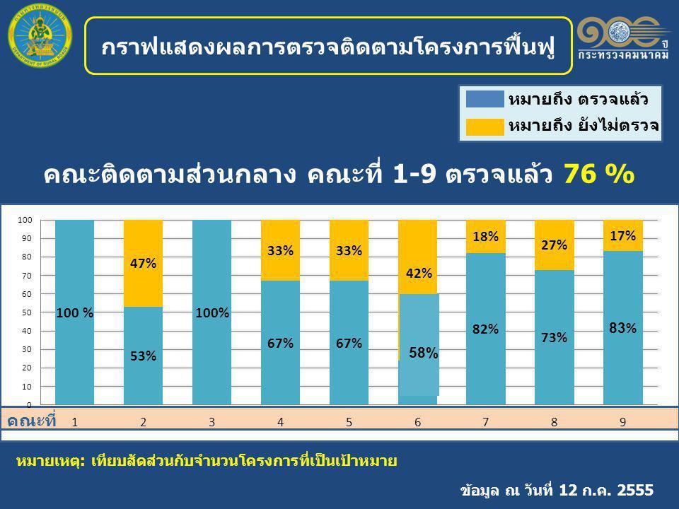 คณะติดตามส่วนกลาง คณะที่ 1-9 ตรวจแล้ว 76 % กราฟแสดงผลการตรวจติดตามโครงการฟื้นฟู ข้อมูล ณ วันที่ 12 ก.ค.