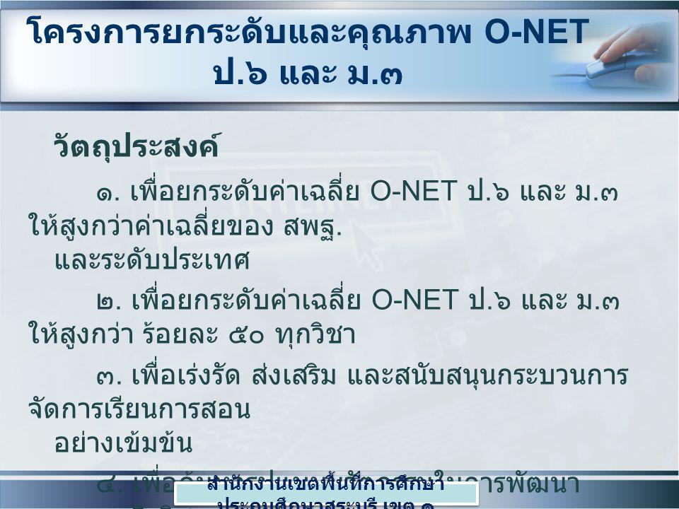 โครงการยกระดับและคุณภาพ O-NET ป. ๖ และ ม. ๓ วัตถุประสงค์ ๑. เพื่อยกระดับค่าเฉลี่ย O-NET ป. ๖ และ ม. ๓ ให้สูงกว่าค่าเฉลี่ยของ สพฐ. และระดับประเทศ ๒. เพ