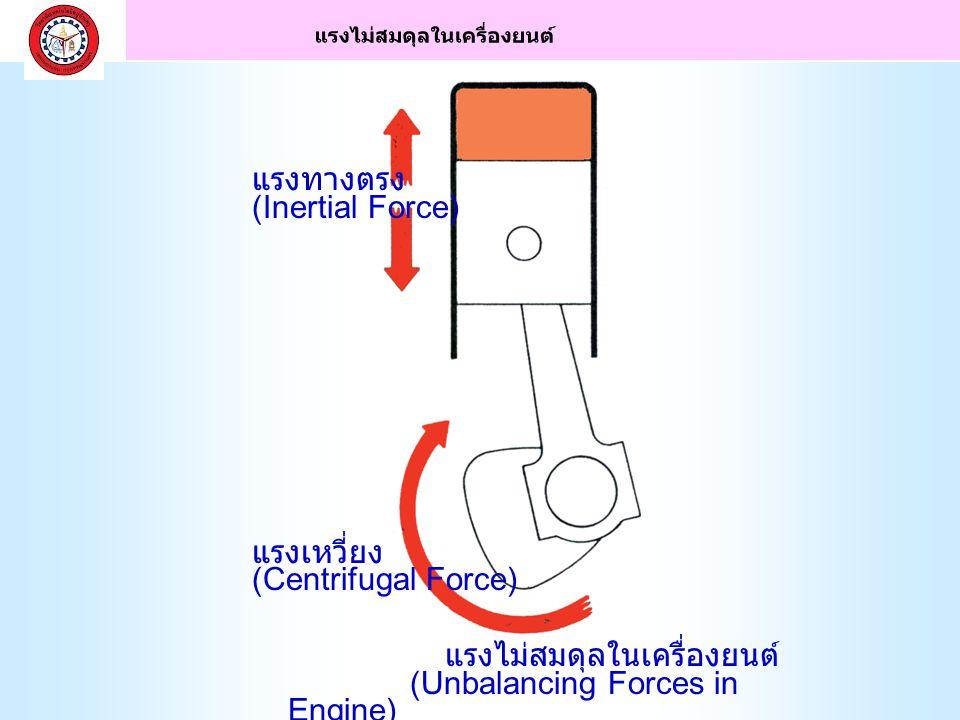 1. การเกิดแรงปะทะ แรง ปะทะทางขึ้น จาก ความดัน จังหวะ อัด ด้านข้าง หลัก ความดันจังหวะอัด 2. การ ทำงานของลูกสูบ แบบเยื้อง ศูนย์กลาง ความดันจังหวะ งาน จั