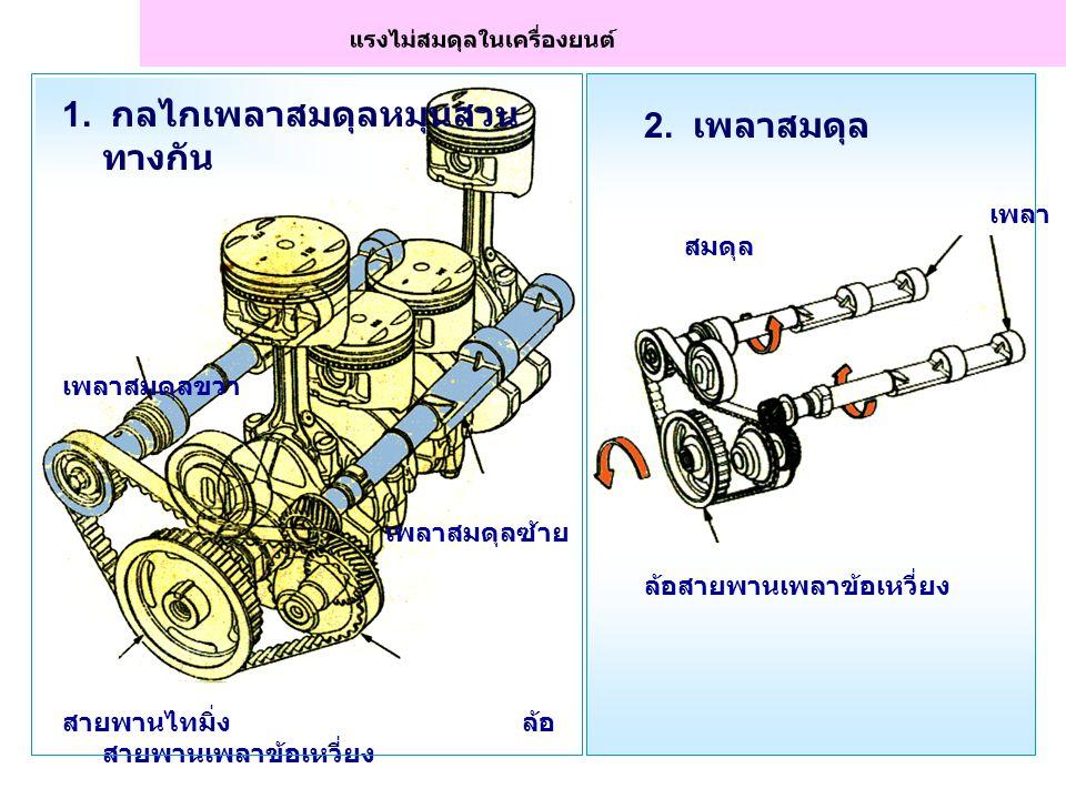 แรงทางตรง (Inertial Force) แรงเหวี่ยง (Centrifugal Force) แรงไม่สมดุลในเครื่องยนต์ (Unbalancing Forces in Engine)