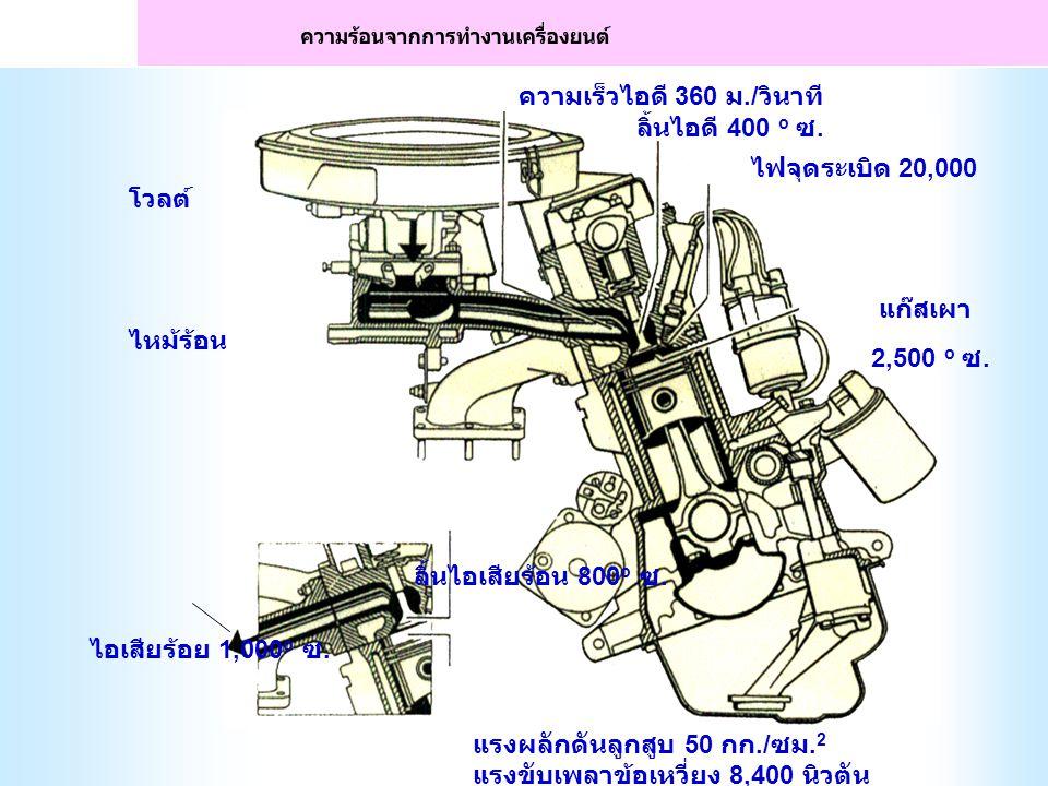 แรงลูกสูบ ทางตรง หมุนเพลาข้อ เหวี่ยง เพลาข้อเหวี่ยง หมุน ดันลูกสูบขึ้นบน กลไกการเคลื่อนที่ของเครื่องยนต์ (ENGINE MOTION)