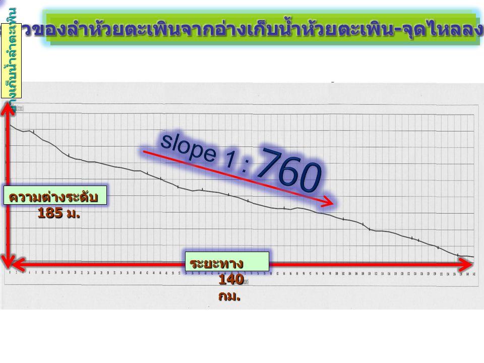 อ่างเก็บน้ำลำตะเพิน 4 ระยะทาง 140 กม. ความต่างระดับ 185 ม.
