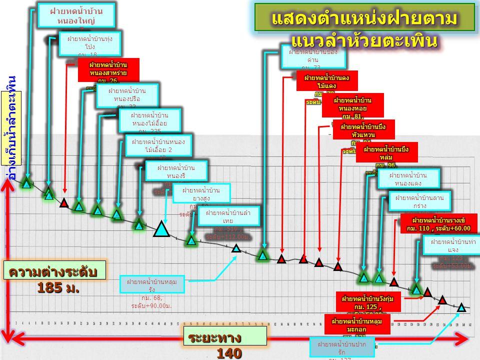 7 ฝายทดน้ำบ้าน ยางสูง กม. 59, ระดับ +102.75 ม. ฝายทดน้ำบ้านหลุม รัง กม.