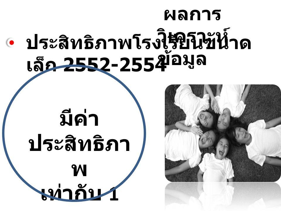 ผลการ วิเคราะห์ ข้อมูล ประสิทธิภาพโรงเรียนขนาด เล็ก 2552-2554 มีค่า ประสิทธิภา พ เท่ากับ 1