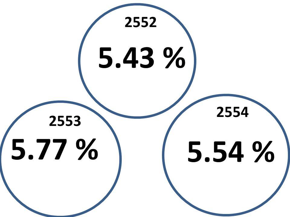 5.43 % 5.77 % 5.54 % 2552 2553 2554