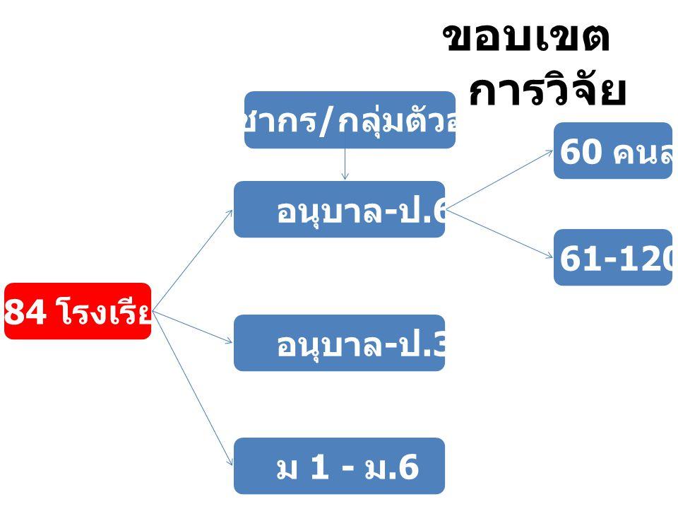 ประชากร / กลุ่มตัวอย่าง 884 โรงเรียน อนุบาล - ป.6 อนุบาล - ป.3 ม 1 - ม.6 60 คนลงมา 61-120 คน ขอบเขต การวิจัย