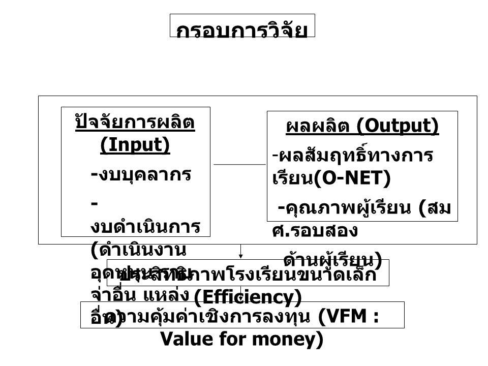 กรอบการวิจัย ความคุ้มค่าเชิงการลงทุน (VFM : Value for money) ประสิทธิภาพโรงเรียนขนาดเล็ก (Efficiency) ปัจจัยการผลิต (Input) - งบบุคลากร - งบดำเนินการ