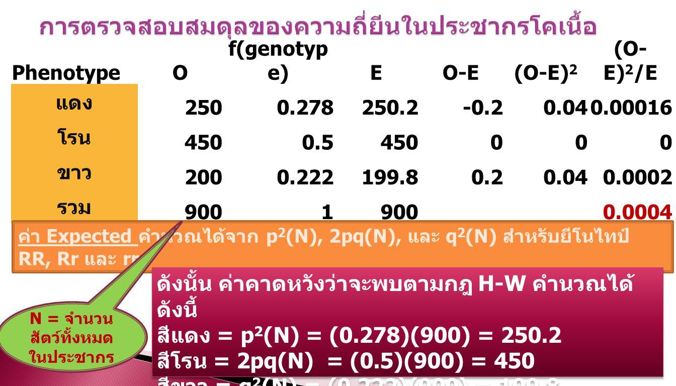 PhenotypeO f(genotyp e)EO-E(O-E) 2 (O- E) 2 /E แดง 2500.278250.2-0.20.040.00016 โรน 4500.5450000 ขาว 2000.222199.80.20.040.0002 รวม 9001 0.0004 ค่า Expected คำนวณได้จาก p 2 (N), 2pq(N), และ q 2 (N) สำหรับยีโนไทป์ RR, Rr และ rr ดังนั้น ค่าคาดหวังว่าจะพบตามกฎ H-W คำนวณได้ ดังนี้ สีแดง = p 2 (N) = (0.278)(900) = 250.2 สีโรน = 2pq(N) = (0.5)(900) = 450 สีขาว = q 2 (N) = (0.222)(900) = 199.8 ดังนั้น ค่าคาดหวังว่าจะพบตามกฎ H-W คำนวณได้ ดังนี้ สีแดง = p 2 (N) = (0.278)(900) = 250.2 สีโรน = 2pq(N) = (0.5)(900) = 450 สีขาว = q 2 (N) = (0.222)(900) = 199.8 N = จำนวน สัตว์ทั้งหมด ในประชากร