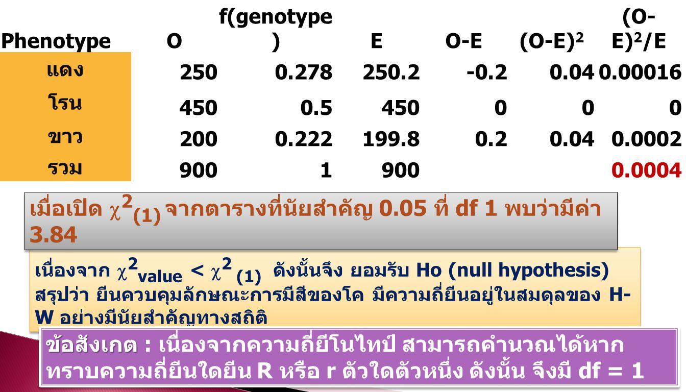 เนื่องจาก  2 value <  2 (1) ดังนั้นจึง ยอมรับ Ho (null hypothesis) สรุปว่า ยีนควบคุมลักษณะการมีสีของโค มีความถี่ยีนอยู่ในสมดุลของ H- W อย่างมีนัยสำคัญทางสถิติ เนื่องจาก  2 value <  2 (1) ดังนั้นจึง ยอมรับ Ho (null hypothesis) สรุปว่า ยีนควบคุมลักษณะการมีสีของโค มีความถี่ยีนอยู่ในสมดุลของ H- W อย่างมีนัยสำคัญทางสถิติ เมื่อเปิด  2 (1) จากตารางที่นัยสำคัญ 0.05 ที่ df 1 พบว่ามีค่า 3.84 PhenotypeO f(genotype )EO-E(O-E) 2 (O- E) 2 /E แดง 2500.278250.2-0.20.040.00016 โรน 4500.5450000 ขาว 2000.222199.80.20.040.0002 รวม 9001 0.0004 ข้อสังเกต ข้อสังเกต : เนื่องจากความถี่ยีโนไทป์ สามารถคำนวณได้หาก ทราบความถี่ยีนใดยีน R หรือ r ตัวใดตัวหนึ่ง ดังนั้น จึงมี df = 1