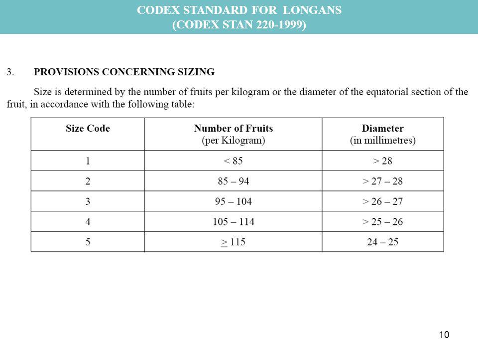 CODEX STANDARD FOR LONGANS (CODEX STAN 220-1999) 10