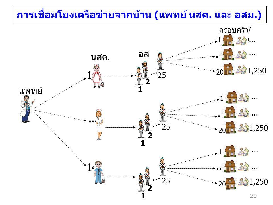 การเชื่อมโยงเครือข่ายจากบ้าน (แพทย์ นสค. และ อสม.) อส ม ครอบครัว / ประชาชน... 1 20 1 1 แพทย์ นสค. 14... 1 1 25 2 1 2 1 2... 1,250... 1,250 20