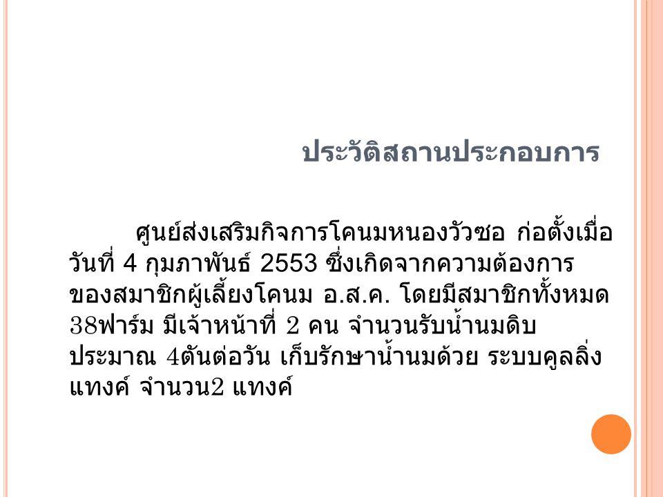 ประวัติสถานประกอบการ ศูนย์ส่งเสริมกิจการโคนมหนองวัวซอ ก่อตั้งเมื่อ วันที่ 4 กุมภาพันธ์ 2553 ซึ่งเกิดจากความต้องการ ของสมาชิกผู้เลี้ยงโคนม อ. ส. ค. โดย