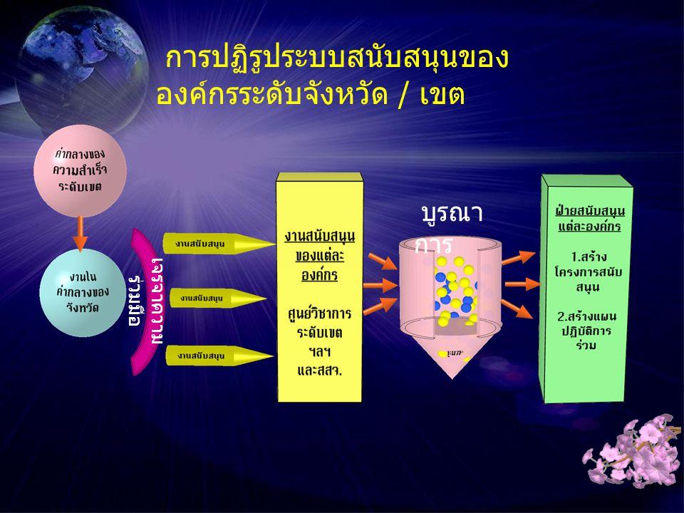 การปฏิรูประบบสนับสนุนของ องค์กรระดับจังหวัด / เขต เจรจาความ ร่วมมือ บูรณา การ