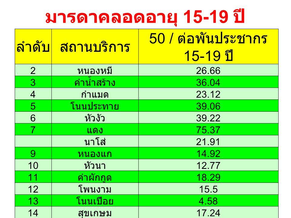 มารดาคลอดอายุ 15-19 ปี ลำดับสถานบริการ 50 / ต่อพันประชากร 15-19 ปี 2 หนองหมี 26.66 3 คำน้ำสร้าง 36.04 4 กำแมด 23.12 5 โนนประทาย 39.06 6 หัวงัว 39.22 7 แดง 75.37 นาโส่ 21.91 9 หนองแก 14.92 10 หัวนา 12.77 11 คำผักกูด 18.29 12 โพนงาม 15.5 13 โนนเปือย 4.58 14 สุขเกษม 17.24 รวม 24.62