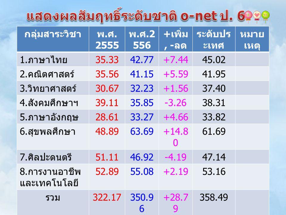 กลุ่มสาระวิชาพ. ศ. 2555 พ. ศ.2 556 + เพิ่ม, - ลด ระดับปร ะเทศ หมาย เหตุ 1. ภาษาไทย 35.3342.77+7.4445.02 2. คณิตศาสตร์ 35.5641.15+5.5941.95 3. วิทยาศาส