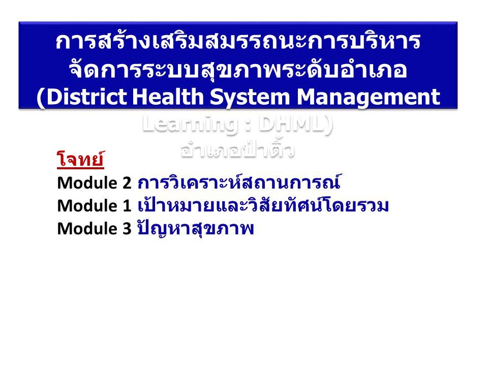 โจทย์ Module 2 การวิเคราะห์สถานการณ์ Module 1 เป้าหมายและวิสัยทัศน์โดยรวม Module 3 ปัญหาสุขภาพ การสร้างเสริมสมรรถนะการบริหาร จัดการระบบสุขภาพระดับอำเภ