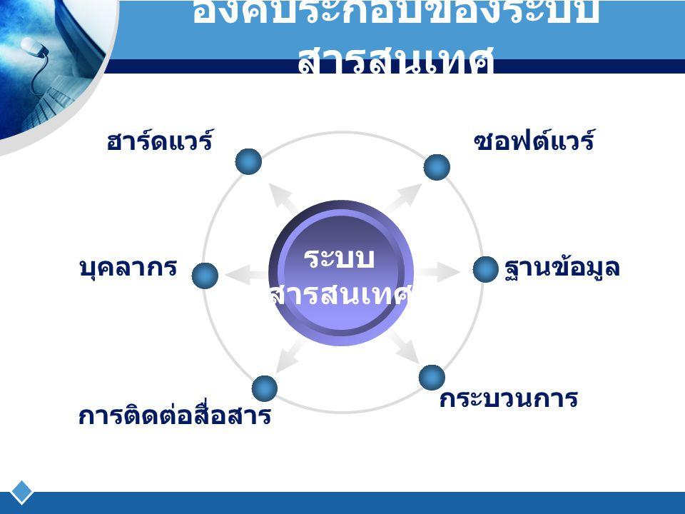 ระดับของผู้ใช้ระบบ สารสนเทศ ระดับสูง ระดับกลาง ระดับ ปฏิบัติการ ประธานบริษัท กรรมการผู้จัดการ กรรมการบริหาร ผู้จัดการฝ่ายขาย ผู้จัดการฝ่ายบัญชี ผู้จัดการฝ่ายผลิต ผู้จัดการฝ่าย ประชาสัมพันธ์ หัวหน้างาน ประชาสัมพันธ์ ผู้ควบคุมงาน พนักงานทั่วไป เจ้าหน้าที่ ประชาสัมพันธ์ สามารถแบ่งระดับผู้ใช้ระบบสารสนเทศตามลักษณะ การบริหารจัดการได้ 3 ระดับ ดังนี้